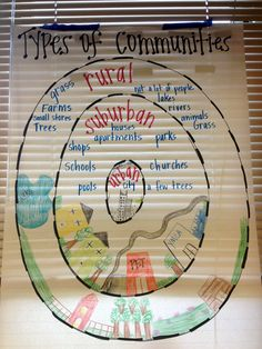 Types of communities types of communities, social studies communities, communities unit, teaching social 3rd Grade Social Studies, Kindergarten Social Studies, Social Studies Activities, Teaching Social Studies, Student Teaching, Teaching Science, Social Science, Community Activities, Teaching Geography