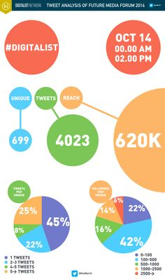 #Digitalist #Infographics: Future Media Forum 2014 Tweet analysis 01