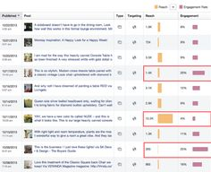 Analyzing social media is easy with such social media metrics tools and indicators as engagement rate, reach, acquisition and assisted and direct conversion. Social Media Analytics, Social Media Trends, Social Media Marketing, How To Use Facebook, Social Business, Influencer Marketing, Lead Generation, Need To Know, Insight