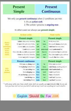 Present Simple oder Present Continuous - Learning English - Technologie English Grammar Tenses, Teaching English Grammar, English Grammar Worksheets, English Verbs, English Writing Skills, English Vocabulary Words, Learn English Words, Grammar And Vocabulary, English Language Learning