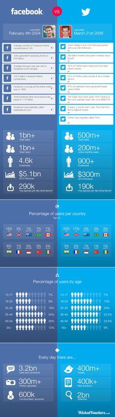 Comparativo entre Facebook y Twitter. #Infografía en inglés. Título original: Facebook vs Twitter