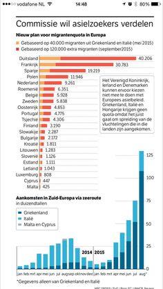 Interessante infographic migrantenquota Europa. @nrc