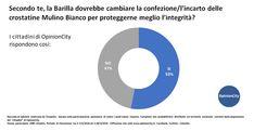 Crostatina, mon amour! Non soltanto la crostatina Mulino Bianco al cioccolato si conferma la più amata dai cittadini di OpinionCity, ma sono tantissimi coloro che hanno voluto partecipare al nostro sondaggio sulla opportunità o meno che la Barilla modifichi la confezione/l'incarto del prodotto. Ecco i risultati del nostro sondaggio. 1109 favorevoli a modificare la confezione/l'incarto […]
