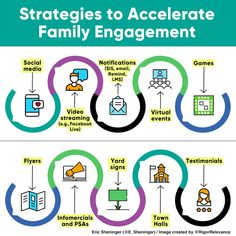 A Principal's Reflections: Strategies to Accelerate Family Engagement Effective Communication Skills, Longest Word, Student Information, Family Engagement, Public Service Announcement, Public Relations, Special Education, Leadership, Social Media