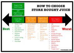 Juice Truth 101 - Whole Food Love