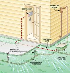 How a sprinkler system works ~ Fixing Sprinkler Systems.   Do-it-yourself solutions to irritating irrigation problems ¸.•♥•.¸¸¸ツ