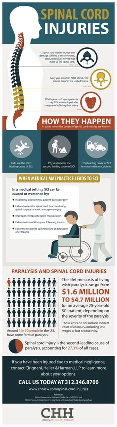 A victim of spinal cord injury can expect to deal with mounting medical bills, the potential for lost wages, chronic pain, and dramatic changes in Spinal Cord Injury, Medical Billing, Occupational Therapy, Health And Safety, Chronic Pain, Need To Know, Health Care, Health Fitness, Positivity