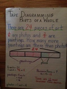 Strip diagram anchor chart tape diagramming parts of a whole common core 6th Grade Worksheets, Fifth Grade Math, Second Grade, Math Charts, Math Anchor Charts, Math Lesson Plans, Math Lessons, Engage Ny Math, Math Fractions