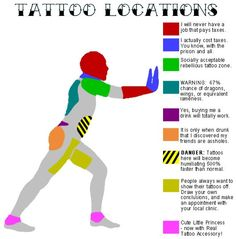 Tattoo Locations @Nicole Torres