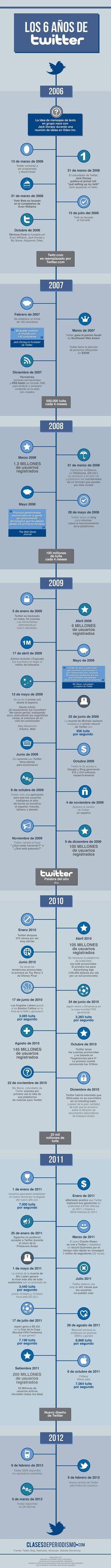 La Historia de Twitter hasta inicios de 2012 #SocialMediaMarketing #Twitter Vía: @ClasesDePeriodismo