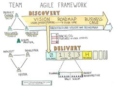 A useful framework for #agile #development. It illustrates the #Discovery and #Delivery-pathes in a simple and clear manner. |  © Len Lagestee; http://www.illustratedagile.com