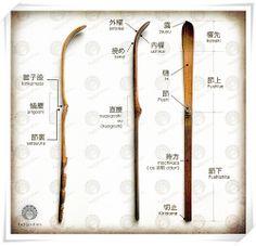 Anatomy of chashaku