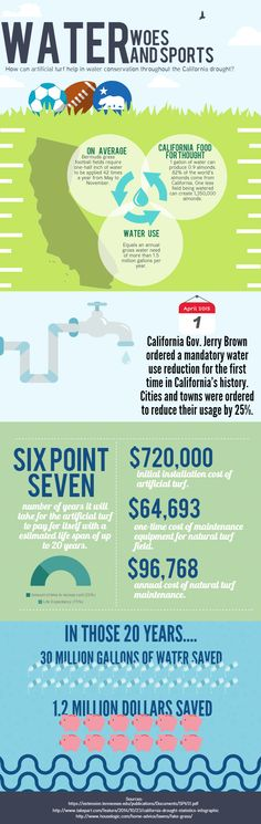 How can an artificial turf conserve water during the historic California drought. Sports Turf, California Drought, Jerry Brown, Water Conservation, First Time, Fields, Finance, Artificial Turf, City