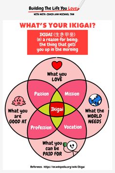 What's your Ikigai? Ikigai is your reason for being or the thing that gets you up in the morning.