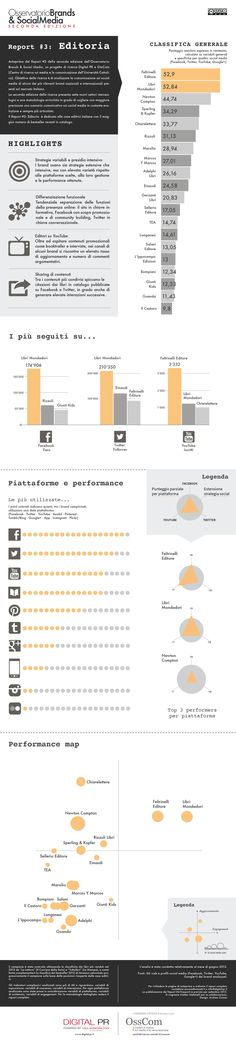 Brands  Social Media II - Editoria