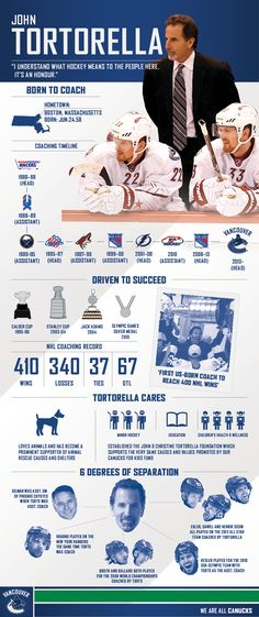 Vancouver Canucks officially hire John Tortorella as head coach (Infographic) Olympic Sports, Olympic Games, University Of Maine, Team Success, Coach Of The Year, Sports Fanatics, Hockey Teams, Hockey Stuff, Vancouver Canucks