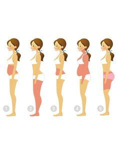 Du setzt immer an den gleichen Stellen Fett an? Das ist gut möglich! Denn wo deine Problemzonen liegen, hat etwas mit deinem Lebensstil zu