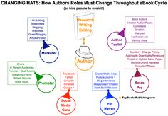 TapBooksPublishing.com Blog | CHANGING HATS: How Authors Roles Must Change Throughout eBook Cycle