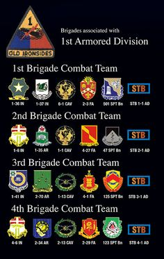 1st Armored Division Units