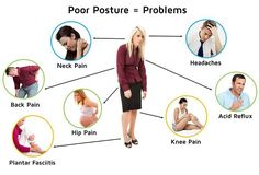 Posture: Do you think its important? Bad posture can lead to some very serious health issues. You've probably told by one of your parents, at some time early on, to sit up and stand straight.Good advise, Right? Fix Your Posture, Bad Posture, Improve Posture, Hip Pain, Knee Pain, Back Pain, Posture Support, Spine Health, Chiropractic Wellness