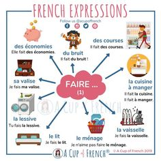 The French verb FAIRE is a very often used verb. Here are a few French expressions with the verb FAIRE. French Sentences, French Verbs, French Phrases, French Grammar, French Flashcards, Flashcards For Kids, French Worksheets, Basic French Words, How To Speak French