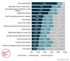 Only 20% of marketers use behavioural triggers in email marketing: report | Econsultancy