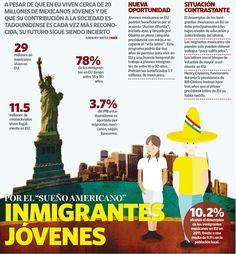 Portada - Inmigrantes Jóvenes tras el sueño americano #inmigración