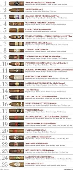A picture list of the top 25 cigars from one year or another - I'm not sure which. Telling how few Cubans are up there... www.eacarey.co.uk #cigars #cuban