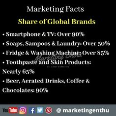 There are only few Indian brands available in substitution of global brands. Indian Brands rule  in food segment such as biscuits, salty snacks, dairy and tea.  #marketingenthu #marketingenthufacts #marketing #facts #brands #global #electronics #smartphones #toothpaste #soaps #skincare #beer #drinks #coffee #tea #chocolates #Soaps #shampoos #laundry #fridge #food #consumer #fmcg #stats #shopping Salty Snacks, Global Brands, Chocolate Coffee, Shampoos, Chocolates, Soaps, Biscuits, Laundry