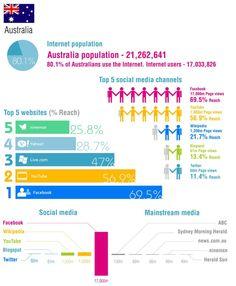 Social Media in Australia http://www.lupeestrada.com
