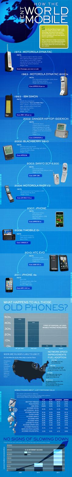History of Mobile [INFOGRAPHIC] | Awesome Infographics | Scoop.it
