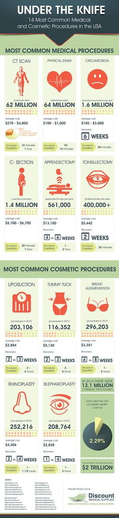 Millions of people undergo surgical and cosmetic procedures every year.  Do you want to know who is crowding the operating rooms in the US according to statistics? Take a look at the following information: http://www.discountmedicalsupplies.com/doctors/product-reviews/infographic-14-most-common-medical-and-cosmetic-procedures-usa