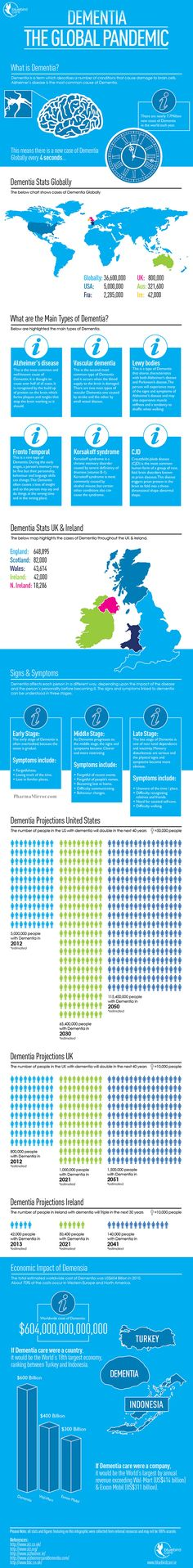 Dementia definition, Symptoms and USA UK Ireland Prevalence Sobering facts and projections on the different forms of Demensia, existing globals stats, and projections for future and impact on world economy. My husband's father has this and it is one of the most debilitating, difficult diseases for a family to affordably manage- both emotionally and economically.