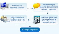 Taxsmile is an efiling portal to prepare and efile income tax return Online. Taxsmile helps individuals to file their income tax return in an easy, convenient and secure way. Income Tax Return