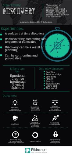 Uncovering Discovery - Infographic by E.Richardson