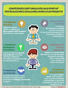 Infografica: 6 competenze necessarie in un team  Scoprile su: http://www.catchstaff.com/it/infografica-competenze-necessarie-per-un-team-vincente.html  #team #skills #competenze