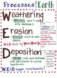 This Weathering, Erosion, and Deposition poster is designed to aide students in understanding that weathering, erosion, and deposition lead to the formation of new landforms. Weathering BREAKS down the rock into sediment, erosion MOVES the sediment to new places, and deposition DROPS the rock in a new place.The Texas TEK (4.7B) is listed within the poster.