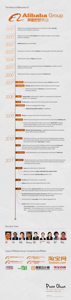 It can be difficult to understand the history and milestones of giant corporations. The same applies to Alibaba Group, which runs Alibaba.com, Alipay.com, Alibaba Cloud Computing, Taobao, Tmall.com, and eTao. (Wow, that's quite a long list of services huh?) So this infographic might help.    More: http://www.techinasia.com/alibaba-infographic/
