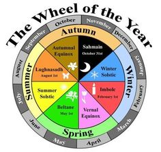 The Wheel of the Year (love this illustration)