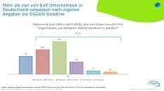 Deutschland bei der Umsetzung auf dem vierten Platz.  Starke Diskrepanz in der Wahrnehmung zwischen Verbrauchern und Unternehmen.  DSGVO birgt Chancen, Verbrauchervertrauen und Umsätze zu steigern.    Die große Mehrheit der Unternehmen sieht sich noch nicht bereit für die EU-DSGVO (Europäische Datenschutzgrundverordnung).   #Datenschutzgrundverordnung #DSGVO #kundenzentrierteDatenschutzstrategie #Verbrauchervertrauen #Wahrnehmung