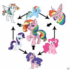 Rarity x Rainbow Dash = Lighting Light Rainbow Dash x Pinkie Pie = Pink Dust Pinkie Pie x Rarity = Sparclig Cupcake Dessin My Little Pony, Mlp My Little Pony, My Little Pony Friendship, Rainbow Dash, Little Poni, Imagenes My Little Pony, Mlp Comics, My Little Pony Pictures, Mlp Pony