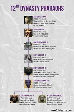 Family tree of the 12th dynasty Egyptian pharaohs.
