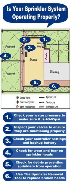 Sprinkler Maintenance tips to keep your sprinklers operating efficiently