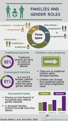 Despite being in the centrury, stereotyped family roles are still deeply ingrained in society. How are they fostered? And how can they be eliminated? Gender Stereotypes, Gender Roles, Learning Process, Kids Learning, Family Roles, Negative Traits, Household Chores, Mom Blogs, Childcare