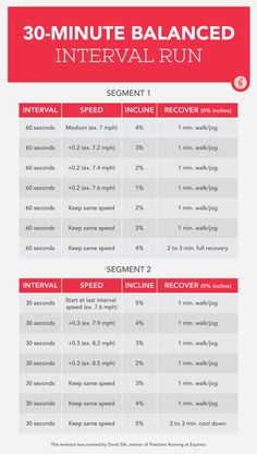 30-Minute Interval Run Graphic http://greatist.com/move/interval-running-workout
