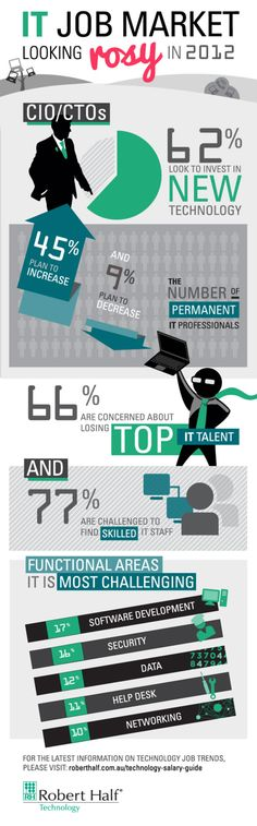 5 exciting Infographics on IT Jobs