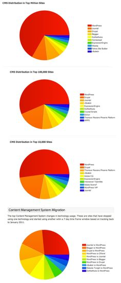 Content Management System Distribution - Which CMSs are most popular. Wordpress seems to have the majority. Source: http://trends.builtwith.com/cms