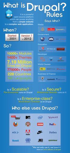 Drupal, what is it?