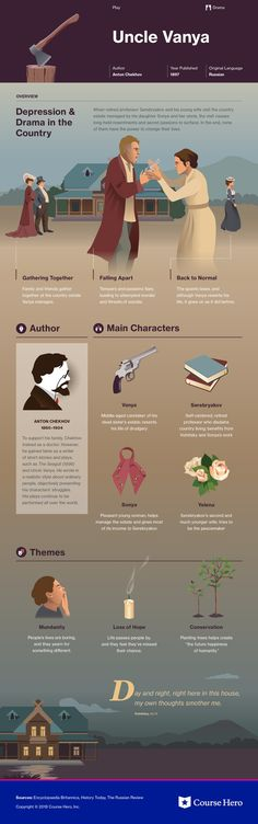 This @CourseHero infographic on Uncle Vanya is both visually stunning and informative!
