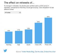 Twitter : Comment Pouvez-vous Obtenir plus de Retweets ? [Etude] | Emarketinglicious